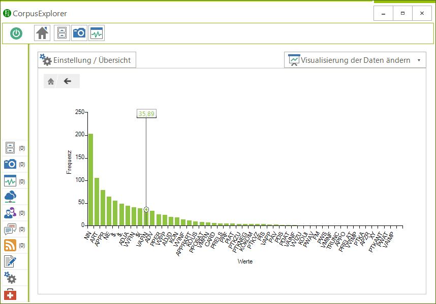 Die speziell entwickelte Chart-Engine nimmt dem Nutzer die Entscheidung ab, welche Darstellungsfunktion die sinnvollste ist.