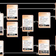 Idee: Erstellung einer vielseitig verwendbaren Datenbank zu linguistischen Zwecken